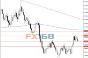 FXTM:纽元/美元最新走势分析