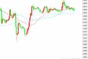 原油多头利好加元 美元/加元欧盘下跌破位1.2870
