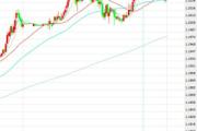 1月5日交易推荐之趋势追踪:欧元/美元