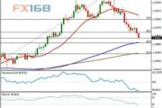 技术分析:欧元/美元逼近一大重要点位