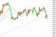 1月9日交易推荐之趋势追踪:英镑/美元
