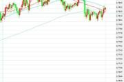 1月10日交易推荐之趋势追踪:澳元/美元