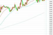 1月22日交易推荐之趋势追踪:英镑/美元