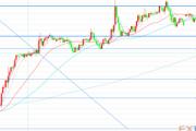 技术分析:欧元、英镑、日元走势预测