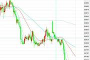 1月23日交易推荐之趋势追踪:欧元/英镑