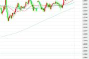 1月24日交易推荐之趋势追踪:欧元/美元