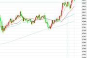 1月25日交易推荐之趋势追踪:澳元/美元