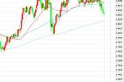 1月30日交易推荐之趋势追踪:澳元/美元