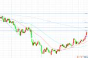 技术分析:日本云图、斐波那契预测欧元、英镑、日元走势