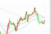 1月31日交易推荐之趋势追踪:欧元/英镑