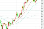 2月5日交易推荐之趋势追踪:欧元/日元