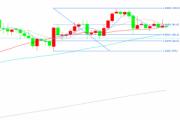 技术分析:日本云图、斐波那契分析预测欧元、英镑、日元走势