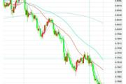 2月6日交易推荐之趋势追踪:澳元/美元