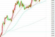 2月9日交易推荐之趋势追踪:美元/加元