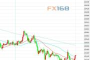 2月26日交易推荐之趋势追踪:欧元/日元
