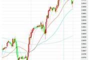 3月5日交易推荐之趋势追踪:欧元/英镑