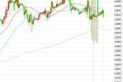 3月9日交易推荐之趋势追踪:欧元/英镑