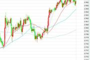 3月13日交易推荐之趋势追踪:澳元/美元