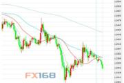 5月25日交易推荐之趋势追踪:英镑/美元