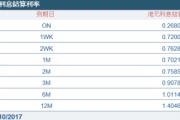 港元1个月拆息10连升再创今年最长升浪
