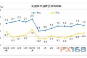 中国统计局:2017年9月份居民消费价格同比上涨1.6%