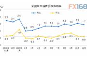 中国统计局:2017年11月份居民消费价格同比上涨1.7%